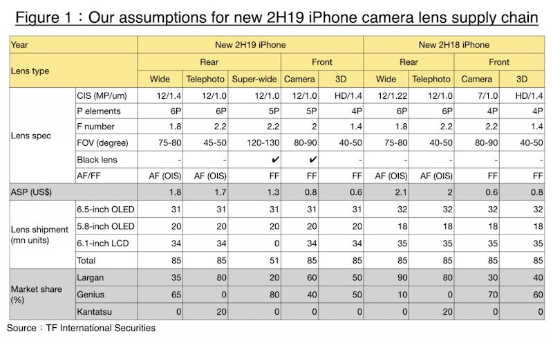 Kuo: 2019 iPhones to Feature 12MP Front Cameras, Special Black