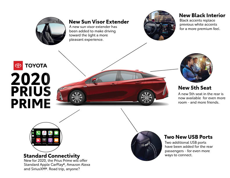 93f82e23 ... come as standard across the full line of 2020 hybrid plug-in Prius  models, so customers won't have to pay extra for Apple's in-car  infotainment system.