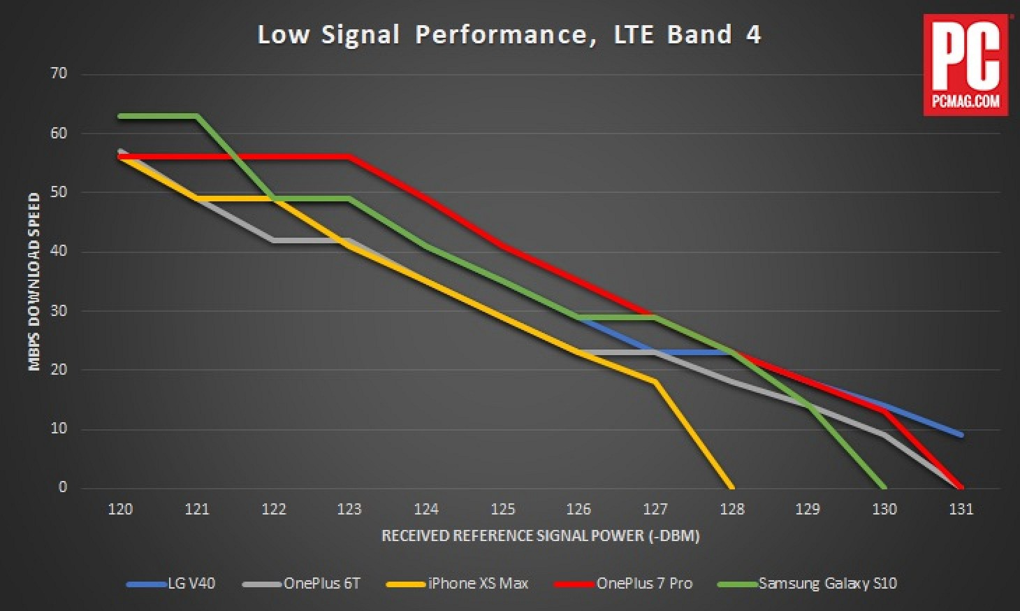 Phone With Best Signal Reception 2020 iPhone XS Max Signal Strength Compared to OnePlus 7 Pro and