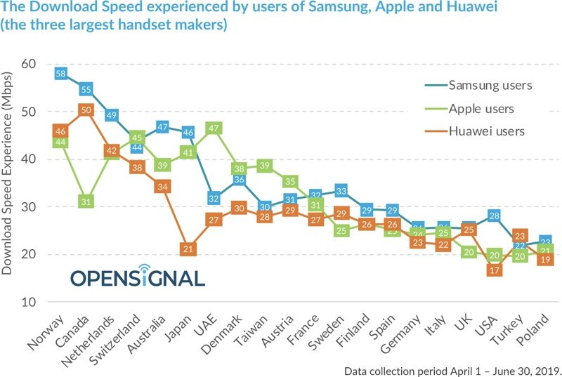 Study Suggests Samsung Users In U S  See Faster Download Speeds Than