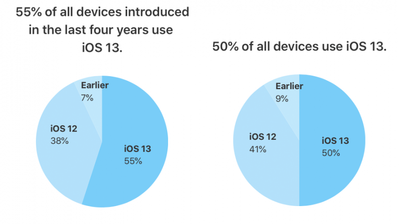 iOS 13 Now Installed on 55% of iPhones Introduced in Last Four Years