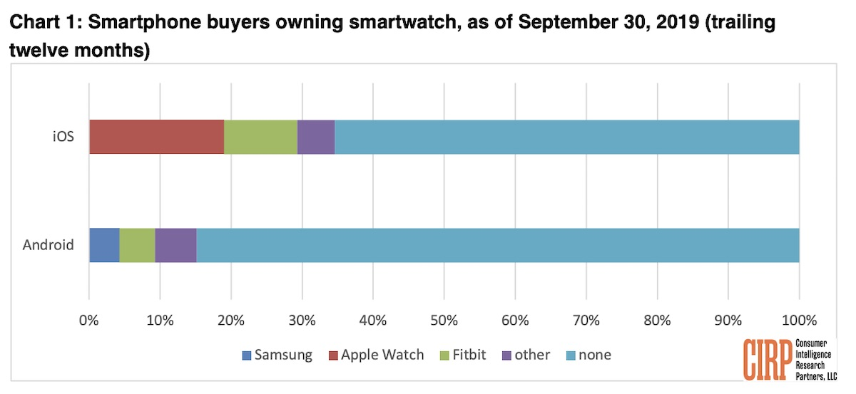 iPhone Buyers in U.S. More Than Twice as Likely to Own a Smartwatch as Android Buyers