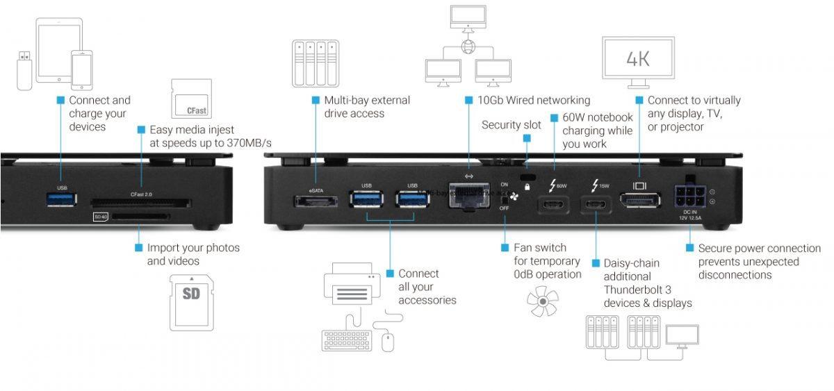 OWC Debuts Thunderbolt 3 Pro Dock With eSATA, 10 Gigabit
