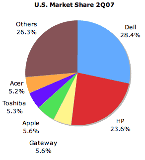 Apple S U S Marketshare Up To 5 6 Macrumors