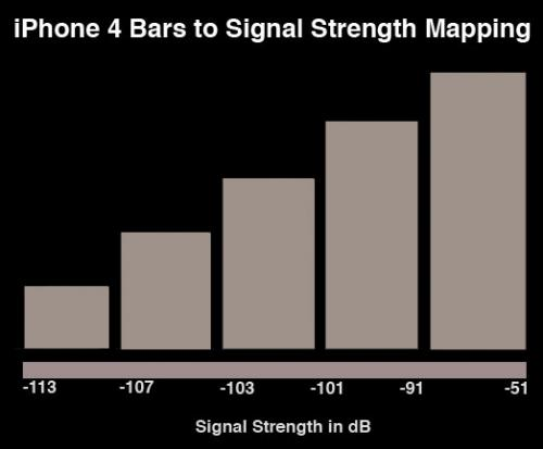 iphone signal strength detailed analysis of iphone 4 signal strength dropoff 12313