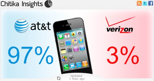Iphone S New Atandt