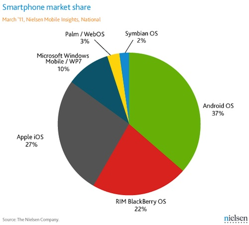 Android Jumps Past Ios In Overall U S Smartphone Usage